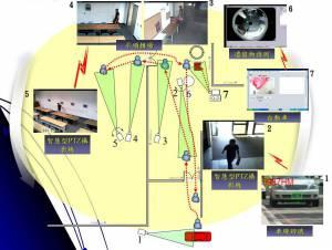 智慧型入侵者偵測追蹤系統