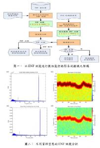 偽造視訊影像資料的鑑識技術-以ENF訊號為基礎