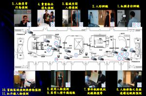 智慧型建築室內人物監控追蹤整合系統